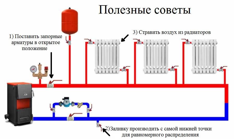 Ленинградская система отопления: схема, устройство, монтаж
