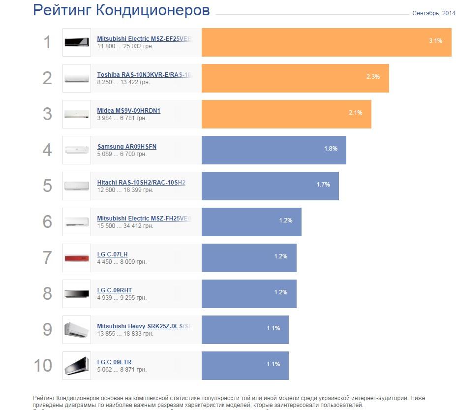 Рейтинг сплит-систем hisense: топ-10 лучших на рынке + на что смотреть при покупке
