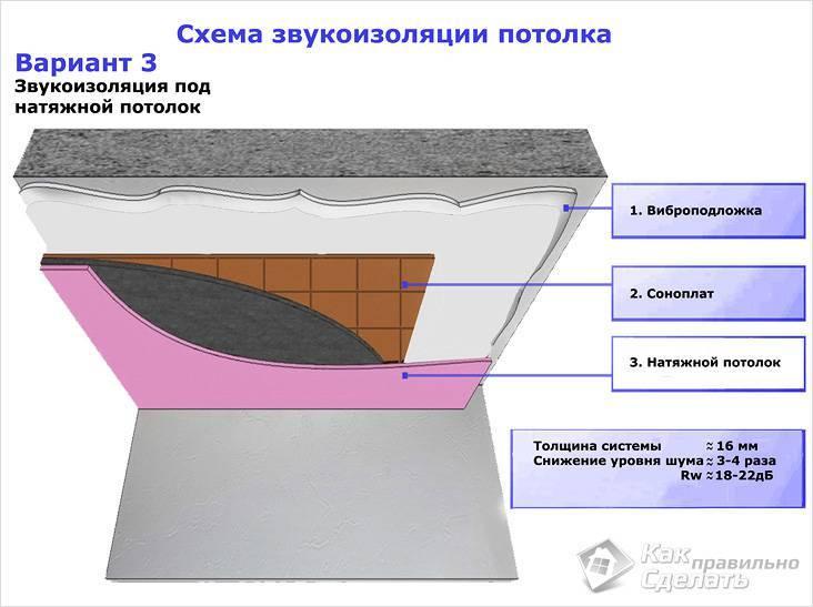 Звукоизоляция под натяжной потолок в квартире своими руками