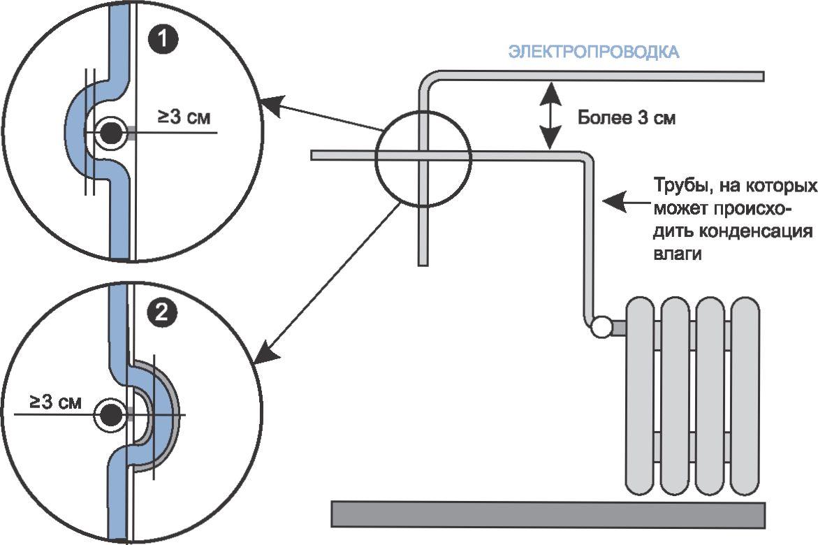 Пуэ-7 п.2.5.287-2.5.290 пересечение и сближение вл с подземными трубопроводами