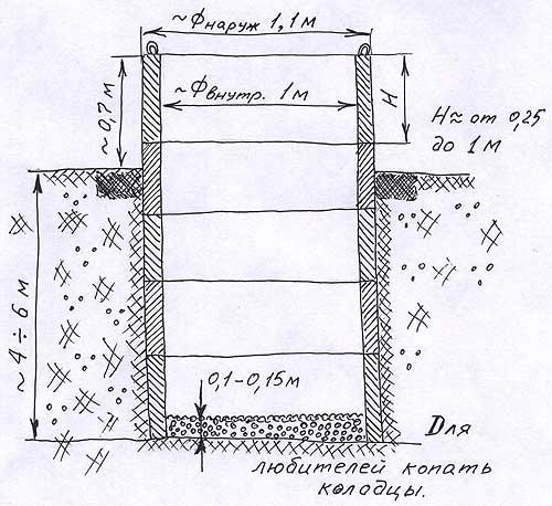 Как сделать колодец для скважины своими руками - инструкция