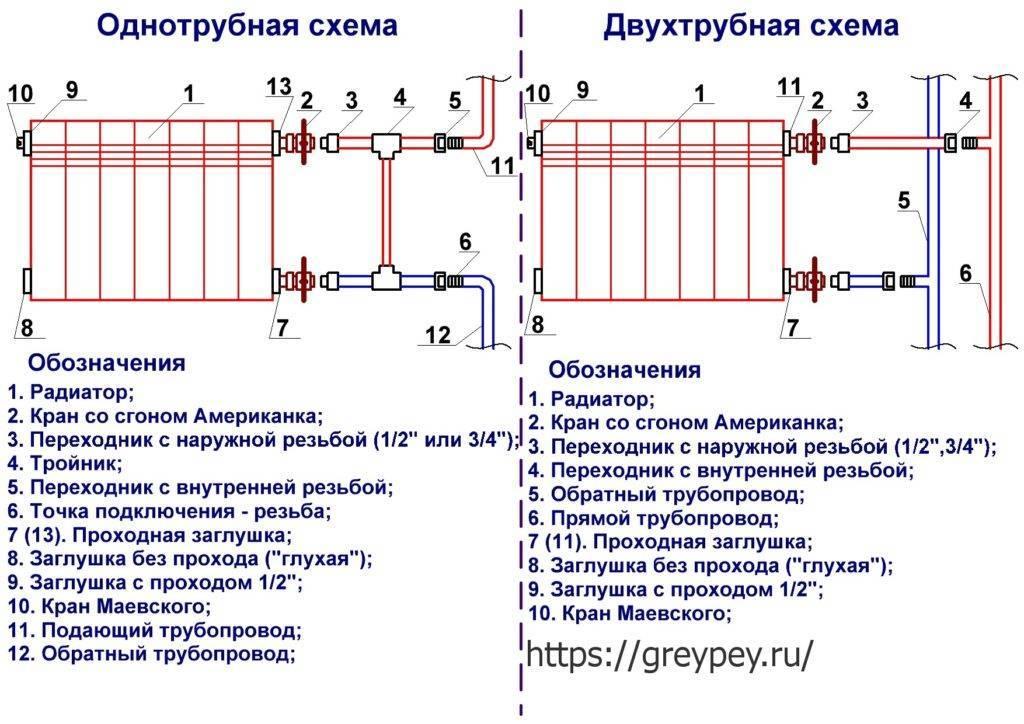 Каким должен быть теплоноситель для систем отопления: параметры жидкости для радиаторов