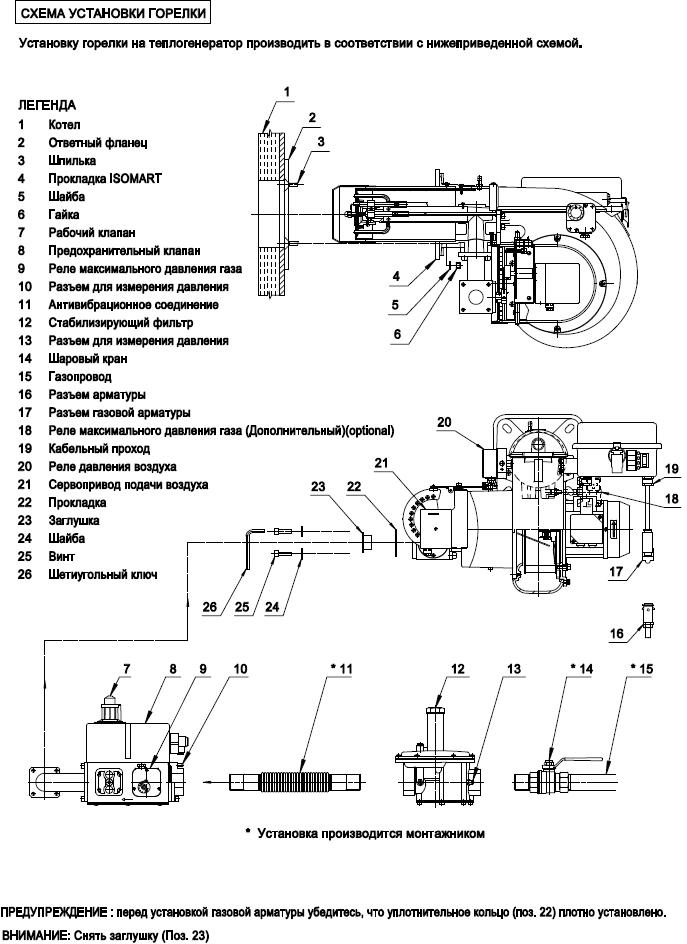Инструкции по установке газовых горелок