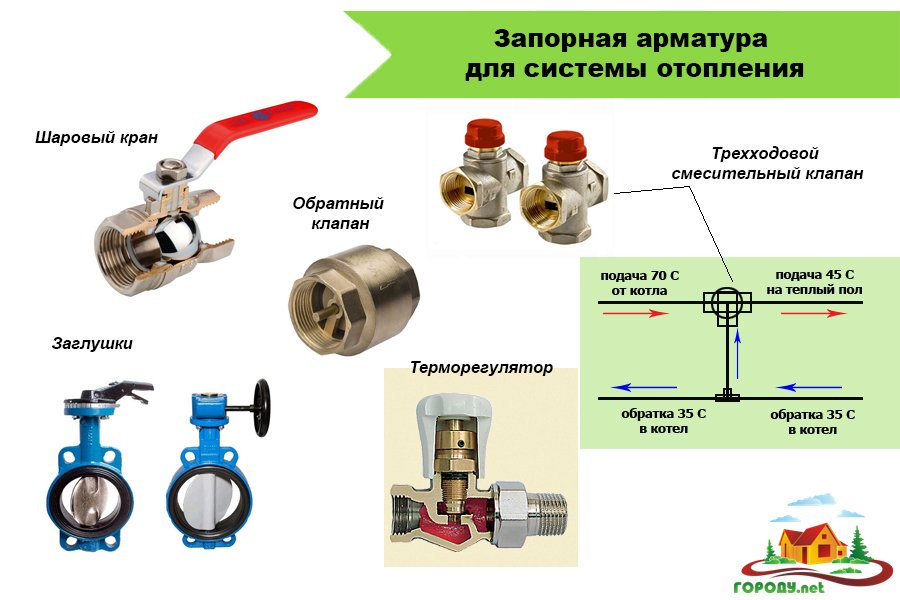 Классификация и применение газовой запорной арматуры