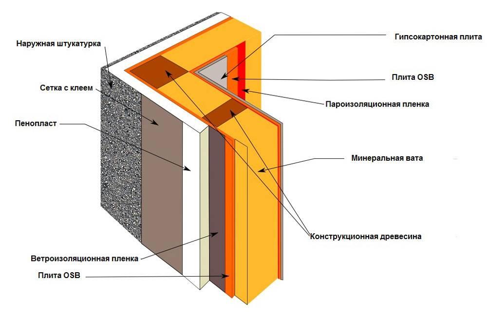 Чем утеплять стены изнутри дома — выбираем лучший утеплитель