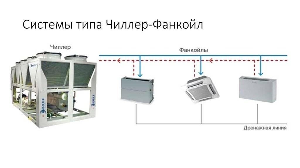 Устройство, принцип работы и преимущества системы чиллер-фанкойл