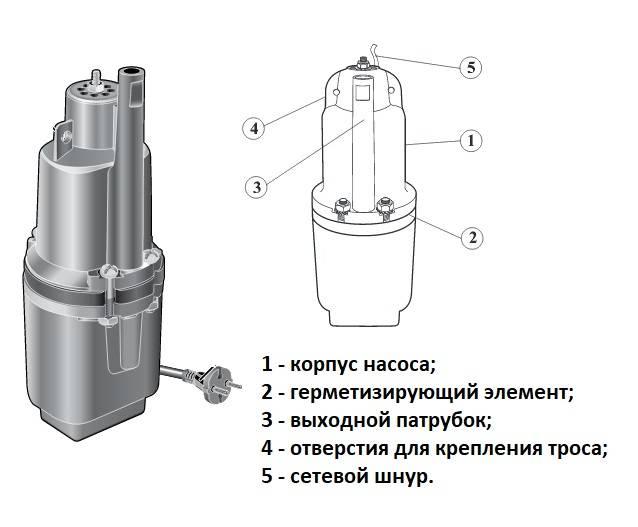 Водяной насос родничок: характеристики, устройство, отзывы