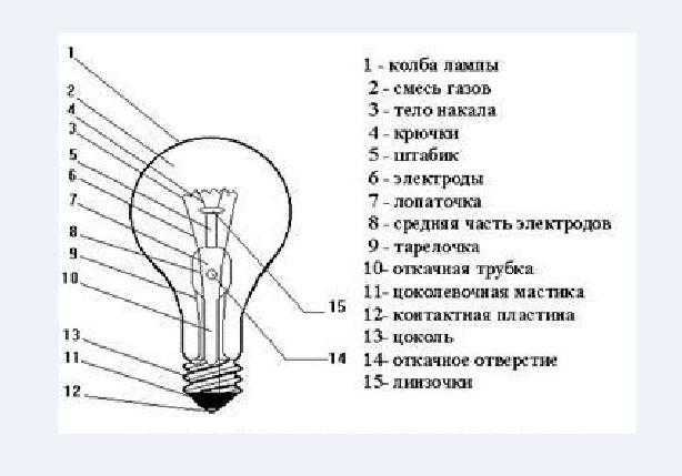 Лампочки для точечных светильников: виды, характеристики, нюансы выбора + лучшие марки