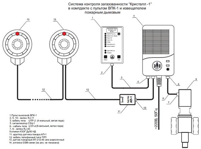 Постановление об установке газовых датчиков