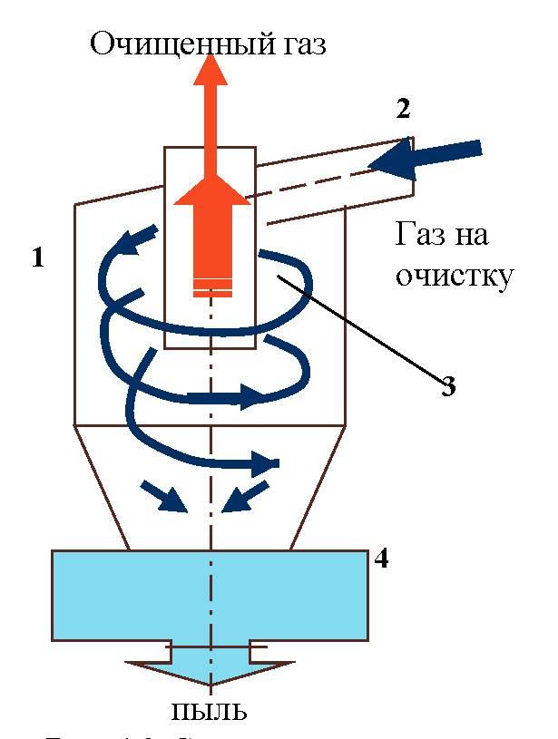 Характеристика, плюсы и минусы циклонного фильтра