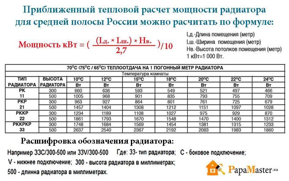 Расчет радиаторов отопления на квадратный метр дома