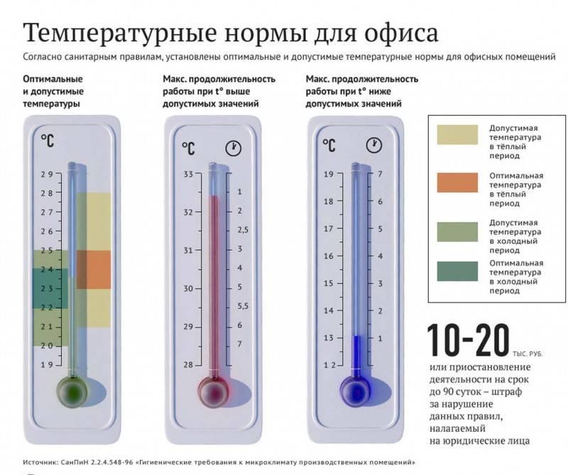 Комнатная температура — это сколько градусов по норме и какие отклонения допускаются