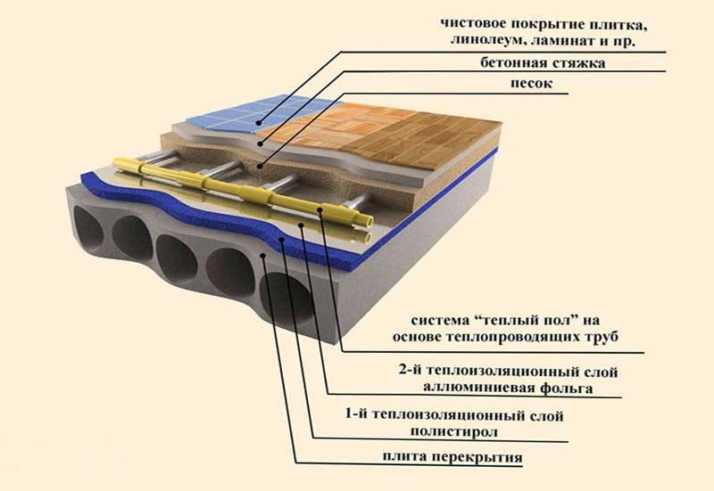 Выбор и монтаж водяного теплого пола под линолеум