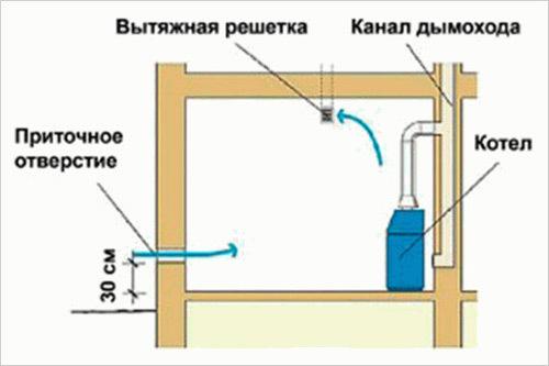 Установка котла на твердом топливе: разбор нюансов монтажа котла своими руками