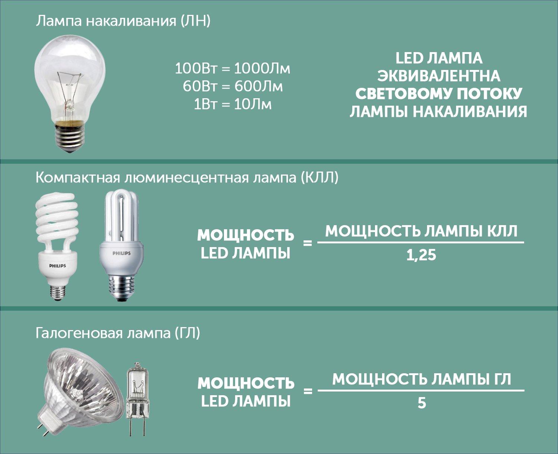 Лампы накаливания: разновидности + маркировка и правила выбора