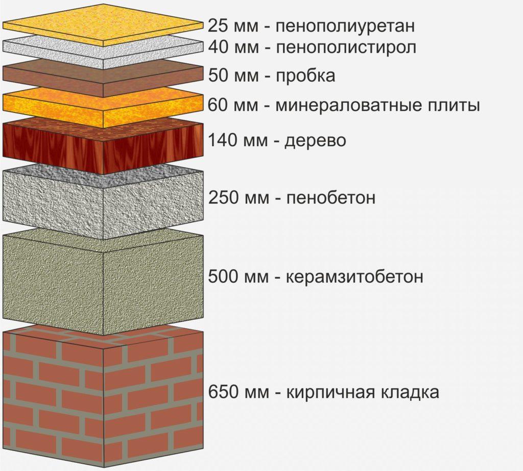 Утеплитель для стен внутри дома – советы по выбору материала и технологии работ