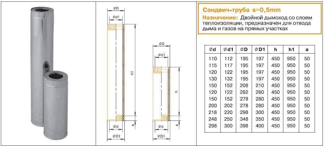 Труба для дымохода: выбор материала и общие правила монтажа