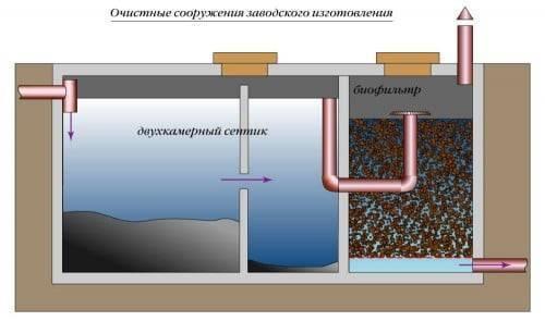 Бактерии для септиков частного дома: аэробные и анаэробные - обзор