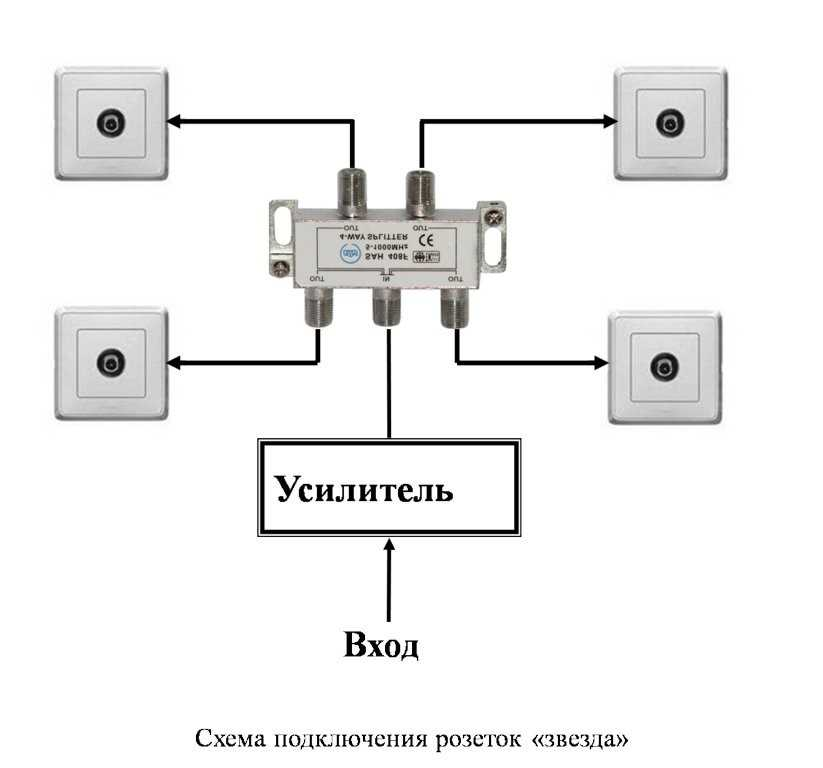 Правила установки розеток в стену по евростандарту
