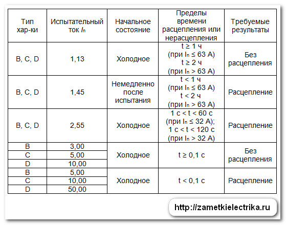 Выбор автоматического выключателя — характеристики автоматов