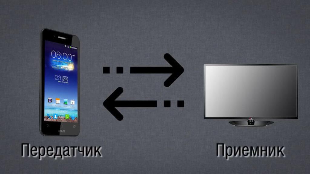 Как подключить телефон к телевизору: 6 способов