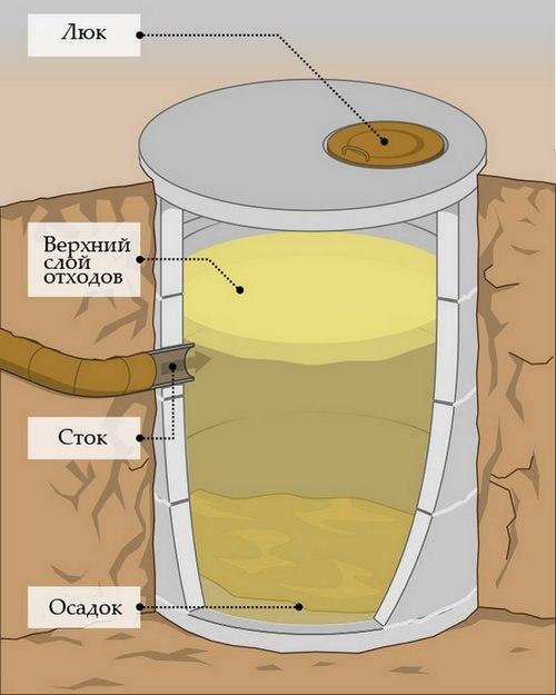 Выгребная яма из бетонных колец: инструкция по сооружению - точка j
