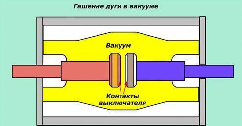 Элегазовые выключатели: ориентиры выбора и правила подключения