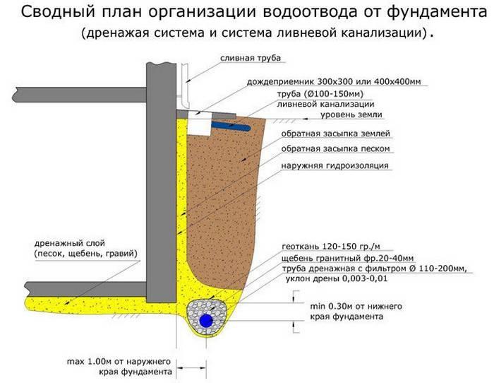 Как устроена ливневая канализация – правила обустройства системы водоотведения