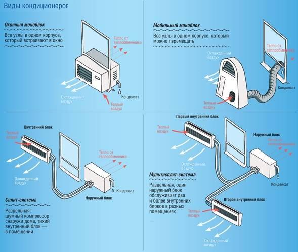 Кондиционер или сплит система: необходимость, виды, характеристики, инструкция покупателю, установка и уход