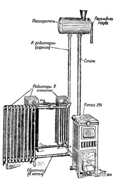 Паровое отопление: устройство и принцип работы | строй советы