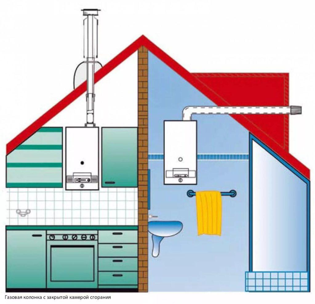 Установка газовой колонки в квартире требования - только ремонт своими руками в квартире: фото, видео, инструкции