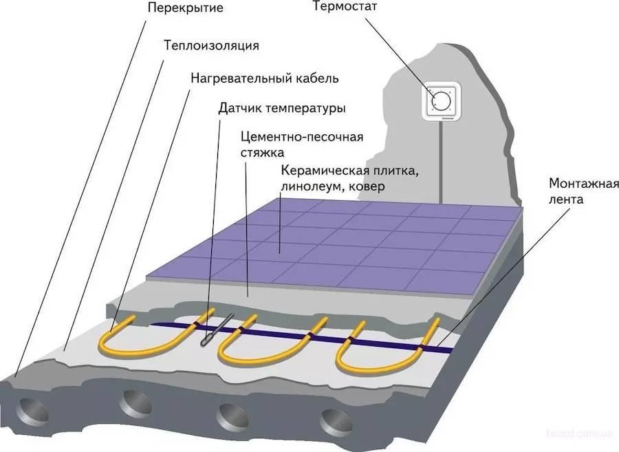 Водяной теплый пол под плитку: технология укладки своими руками
