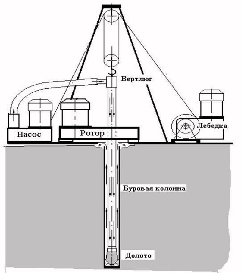 Способы бурения скважин на воду: лучшие методы и их полное описание