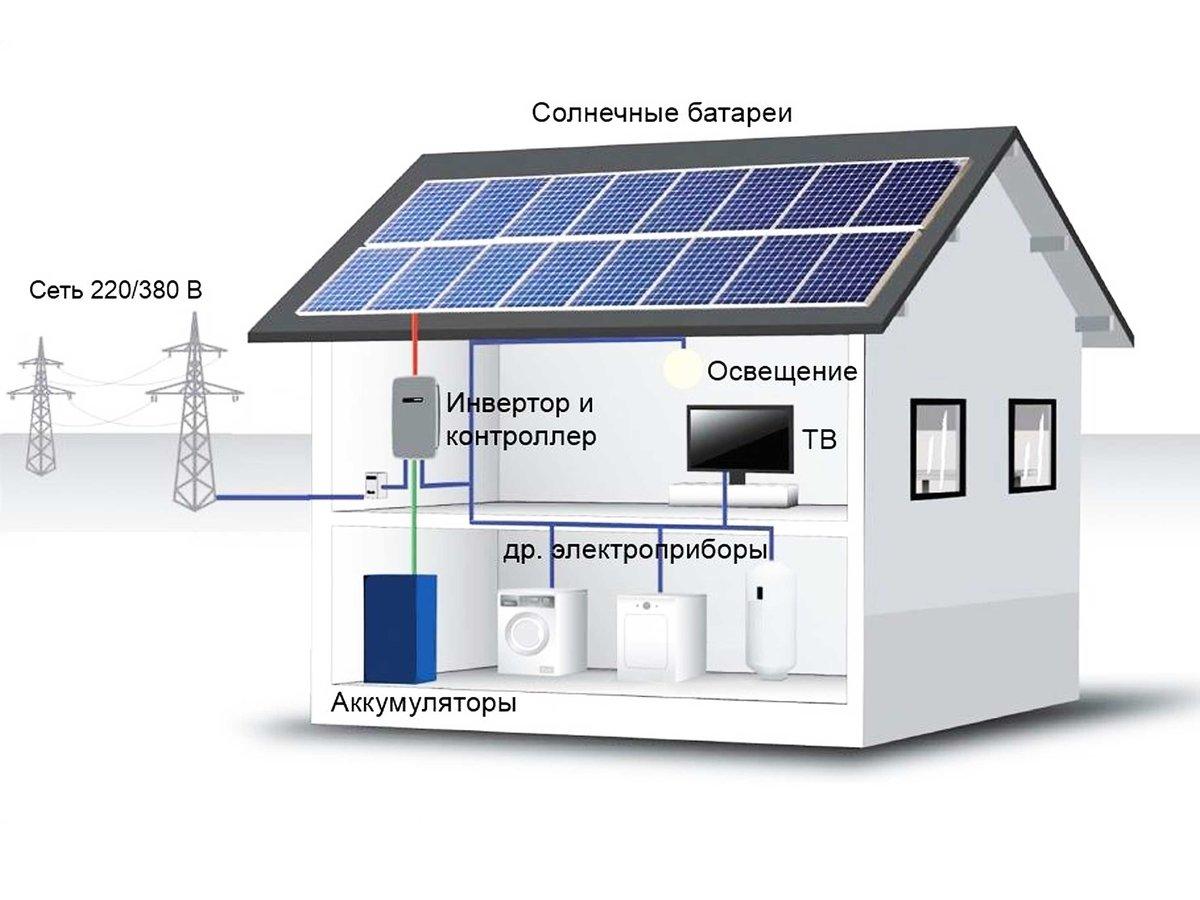 Системы автономного электроснабжения для частного дома - точка j