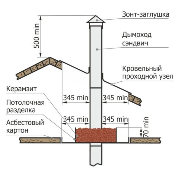 Вывод печной трубы через крышу и перекрытие: инструкция и советы