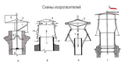 Делаем дефлектор на дымоход: увеличиваем тягу, спасаемся от ветра