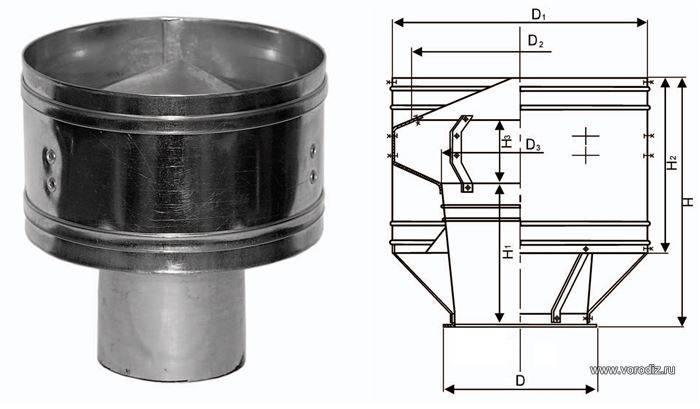 Турбодефлектор для вентиляции — схемы ротационного дефлектора