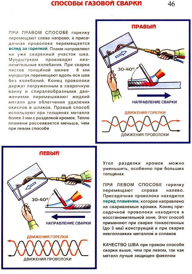 Как отрезать трубу с газом: порядок, правила и этапы проведения работ