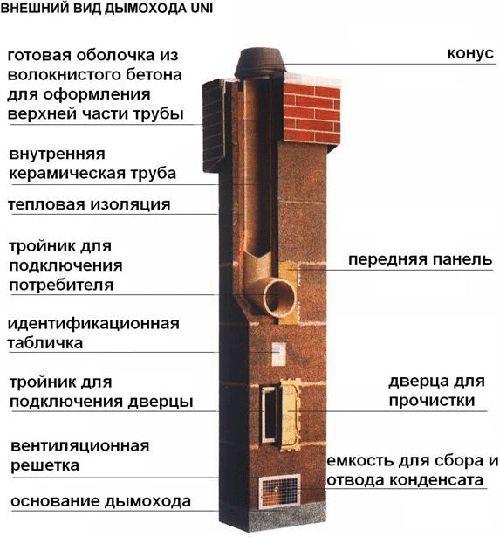 Керамический дымоход: особенности выбора и установки