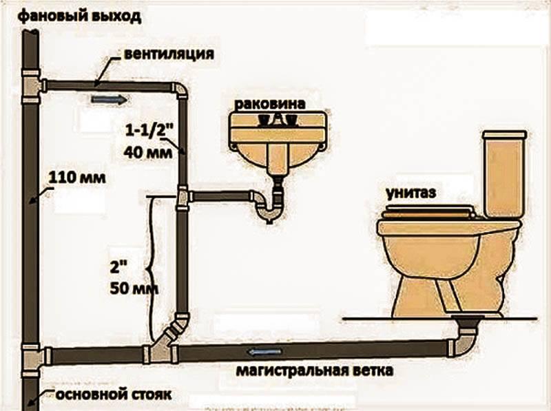 Как сделать канализацию в частном доме: варианты устройства и правильный монтаж
