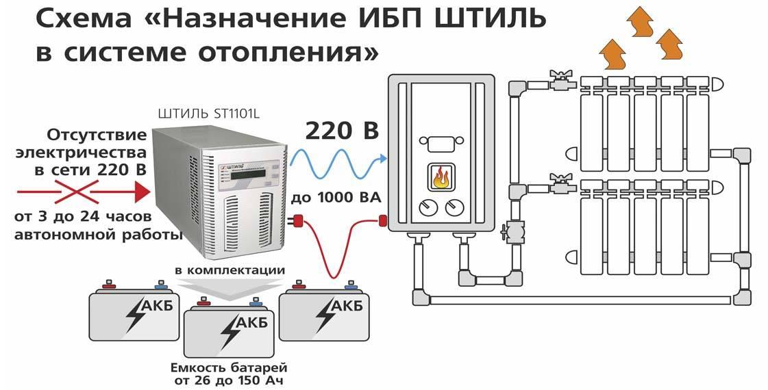 Ибп для котла отопления на твердом топливе