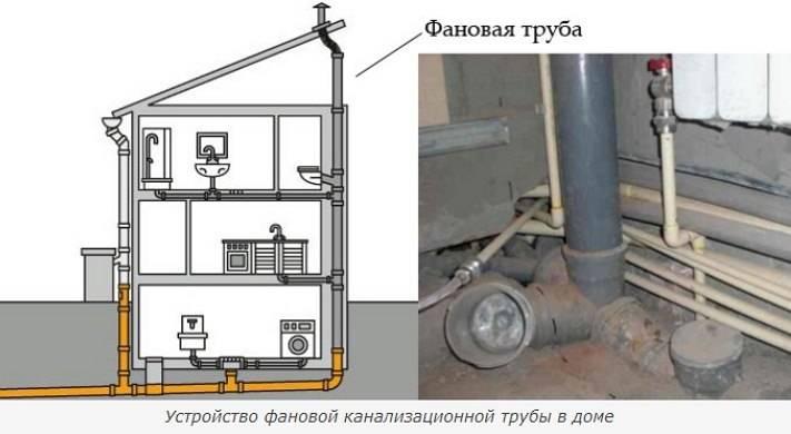 Вентиляция канализации в частном доме: схема стояка, нужна ли, монтаж и другая полезная информация вентиляция канализации в частном доме: схема стояка, нужна ли, монтаж и другая полезная информация