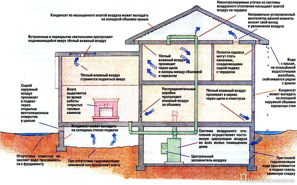 Понижение влажности воздуха - способы и секреты
