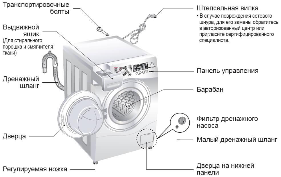 Функция пара в стиральной машине: назначение, преимущества и недостатки