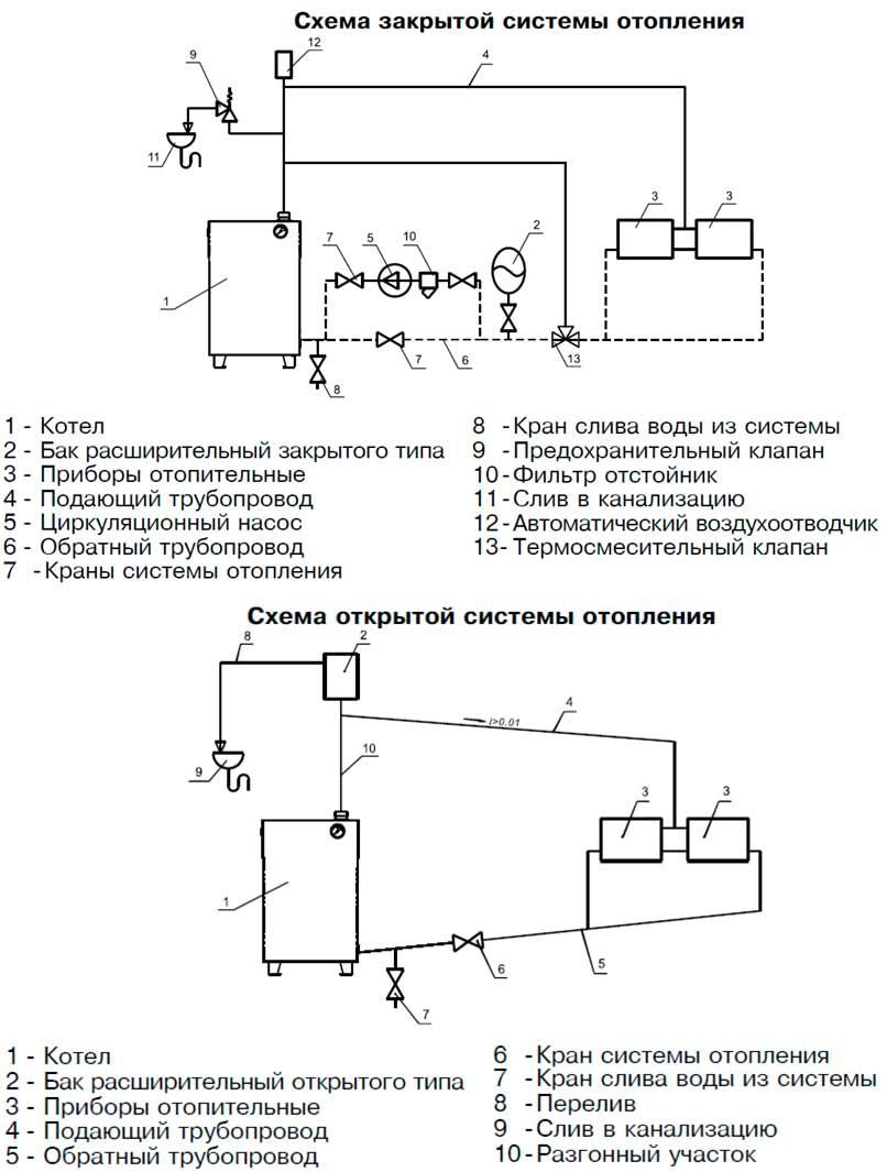 Предохранительный клапан на отопление   блог инженера теплоэнергетика