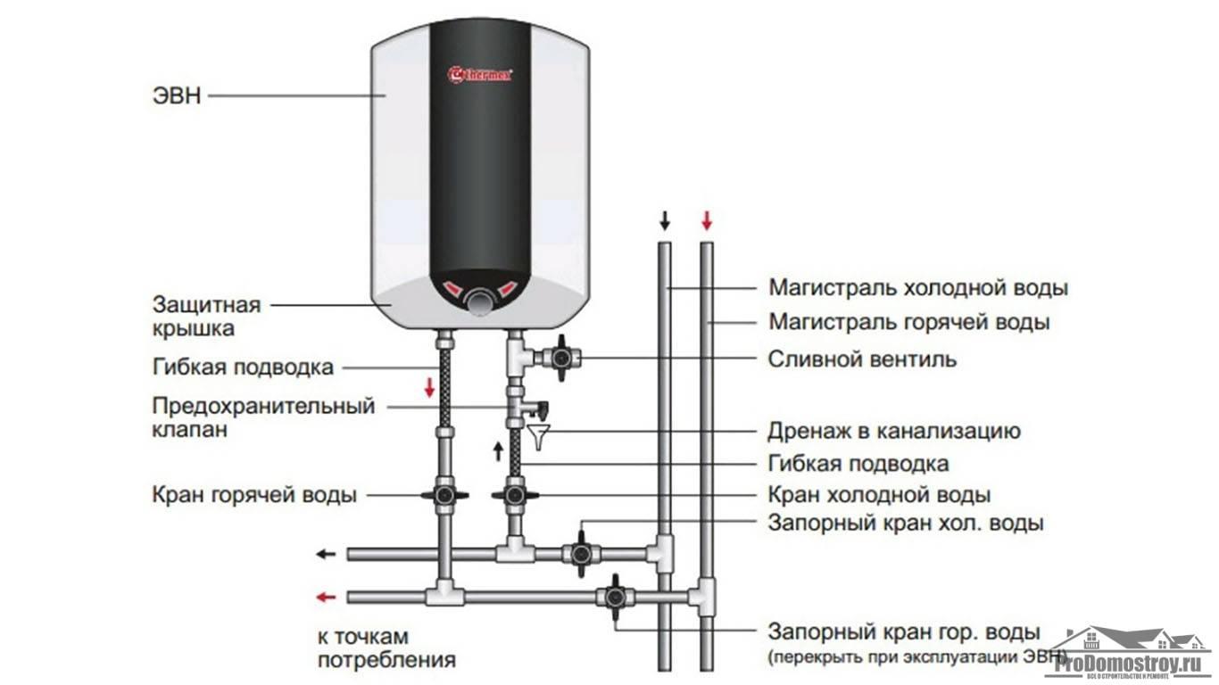 Выбираем нагревательный бак для воды
