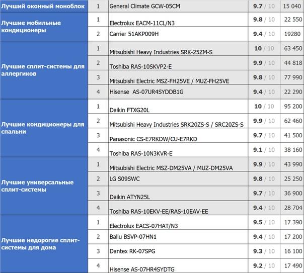 Рейтинг сплит-систем systemair smart: топ-7 лучших настенных моделей бренда + критерии выбора
