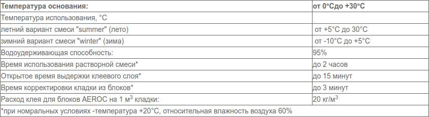 Расход клея для газобетона на 1 м3 стеновой кладки: подробные расчеты