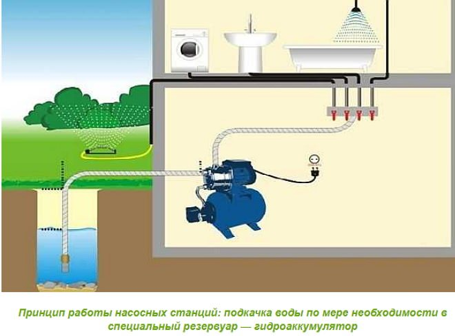 Насосная станция водоснабжения: схема и фото
