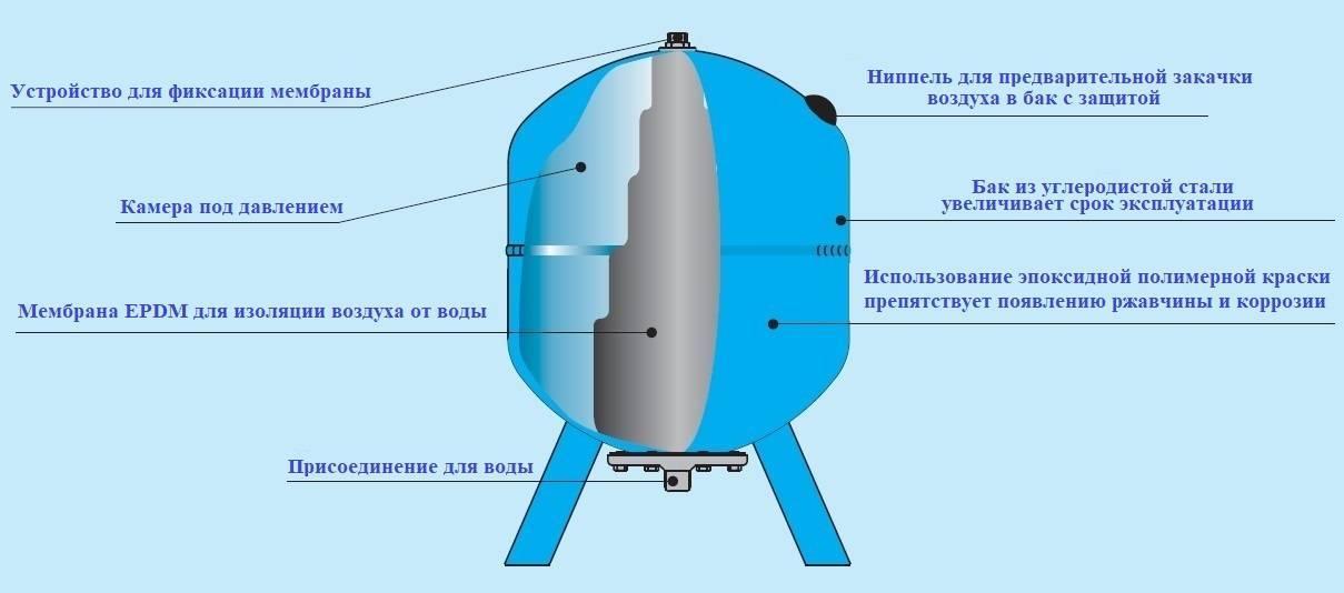 Как установить гидроаккумулятор для систем водоснабжения